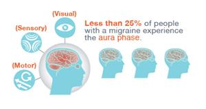 Aura phase